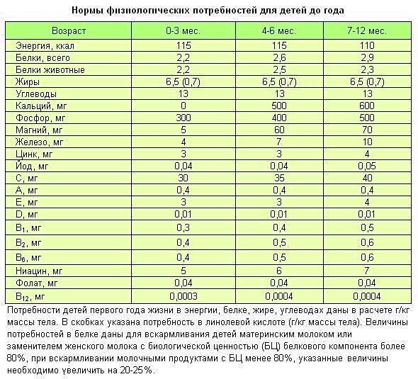 Таблица питания детей до года