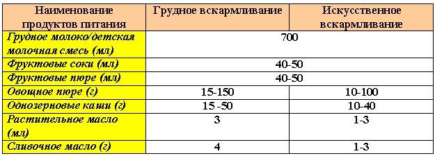 Питание ребенка в 5 месяцев таблица