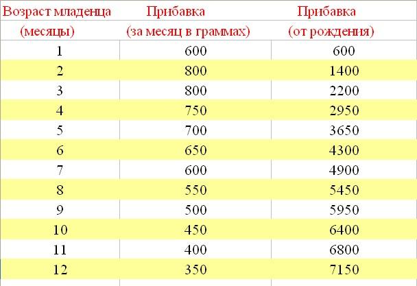 Таблица нормы прибавки веса у новорожденных детей